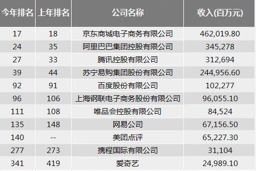 2019《财富》中国500强排行:京东位列互联网公司首位