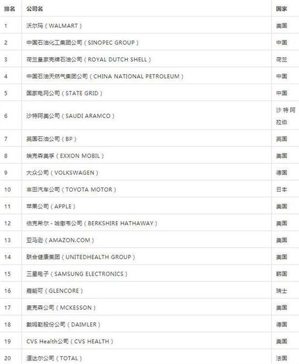 《财富》世界500强:京东连续四年中国互联网行业第一