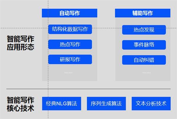 人工智能写作的四大典型应用场景