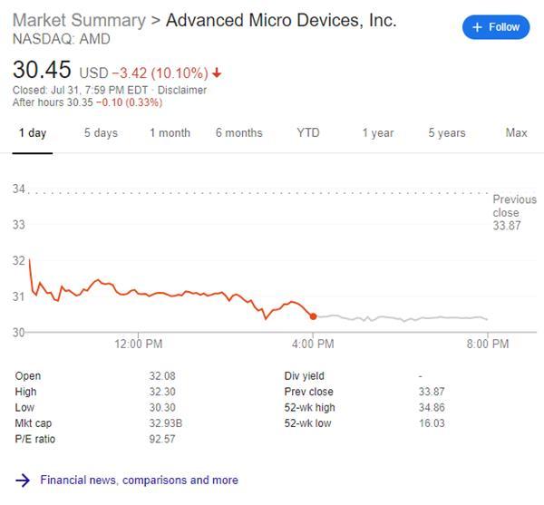 AMD财报后股价暴跌10% 分析师仍看好未来发展