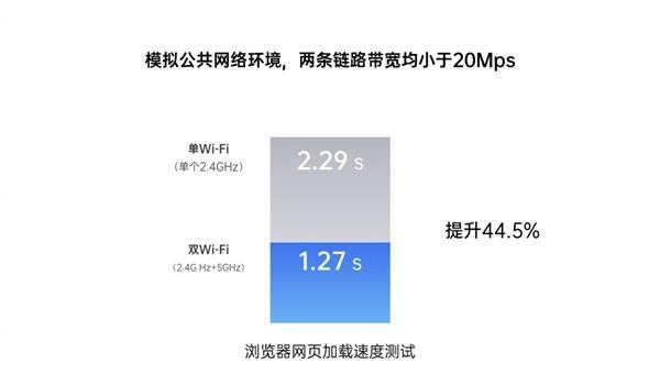 网不够快?Wi-Fi中的双路交火技术了解一下