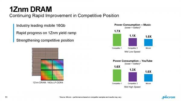 美光量产第三代10nm级内存:首发1Znm工艺 16Gb DDR4