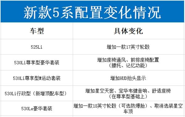 新款宝马5系9月上市:取消3.0T/售价下调