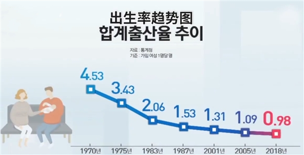 人口生育率_中国有必要提高人口生育率吗?为什么?(2)