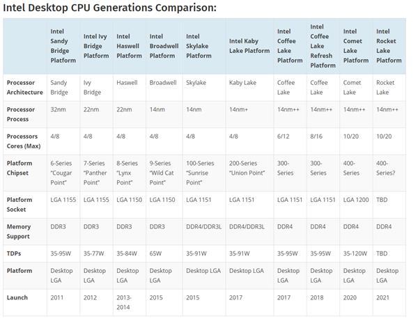 Comet Lake-S平台御用座驾!技嘉Intel 400全系主板曝光