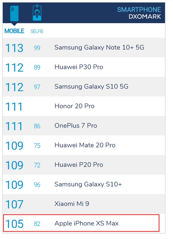 iPhone 11系列要上榜?DxOMark宣布重要消息:9月18日揭晓