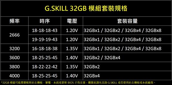 总量256GB!芝奇发布单条32GB四通道内存套装