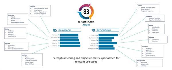 DXOMARK发布手机音频排行榜 华为Mate 20 X位列第一