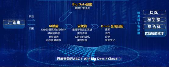 亿欧智库:百度智能云与新潮传媒联手打造线下媒体数字化智能投放系统