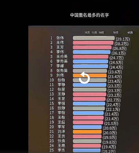 张伟高居全国重名榜首 李小龙:华为就有71个