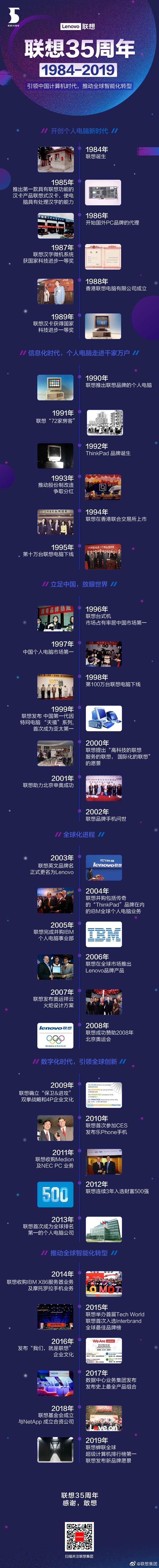 一张图看懂联想35周年:引领中国计算机时代