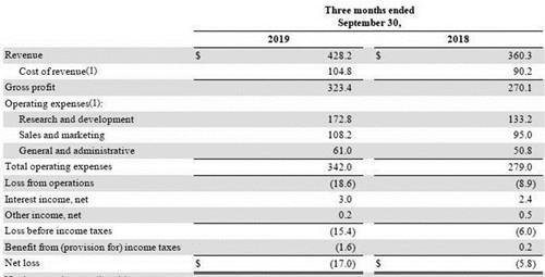 百度云网盘页面云存储服务提供商Dropbox第三季度营收428亿美元-奇享网