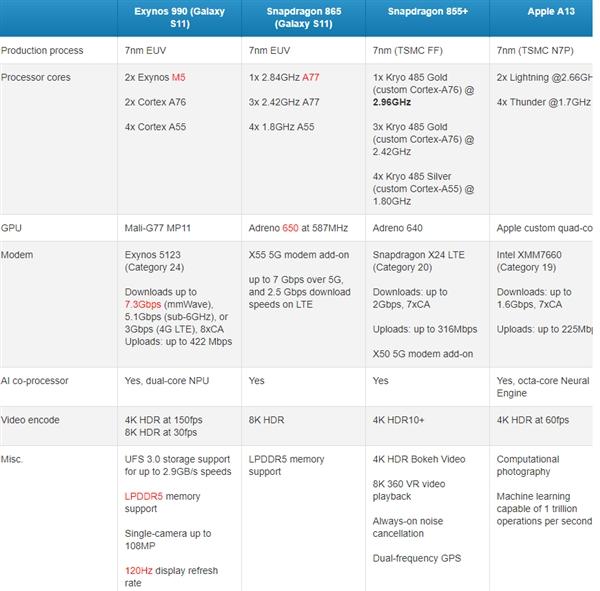 骁龙865参数规格对比苹因A13:爆料称性能增减20%