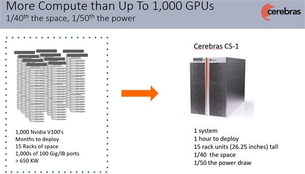 40万核心1.2万亿晶体管!世界第一芯片找到家了