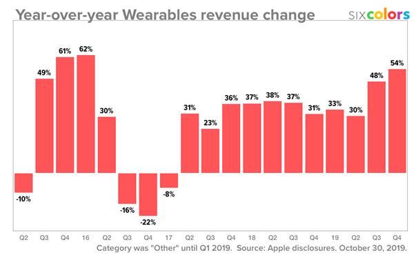 苹果的可穿戴革命:从AirPods说首