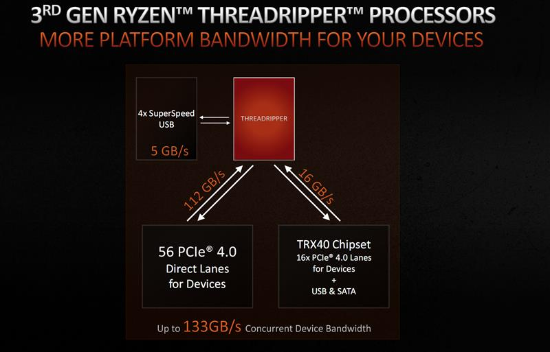 AMD 32核心撕裂者3970X首发评测!华硕ZENITH II EXTREME顶级主板护驾