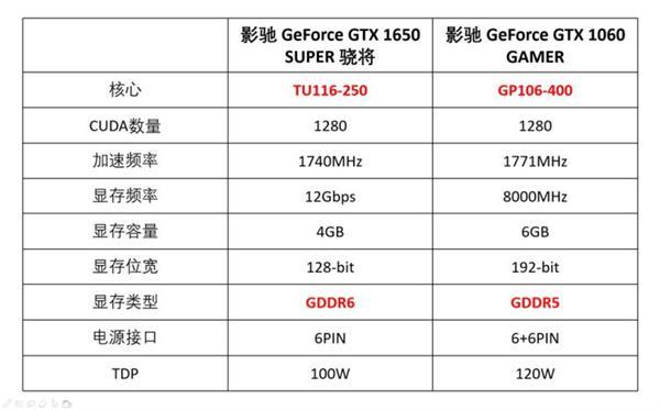 真甜千元显卡GALAXY GTX 1650 SUPER赶上GTX 1060图片