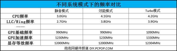 300Hz屏+RTX2080 ROG冰刃3s Plus游戏本上手:才18.7mm厚