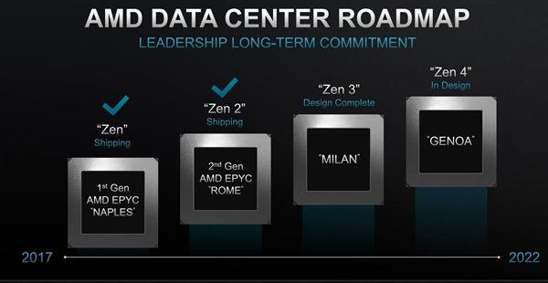 AMD未來三代APU曝光:塞尚7nm+、倫勃朗5nm