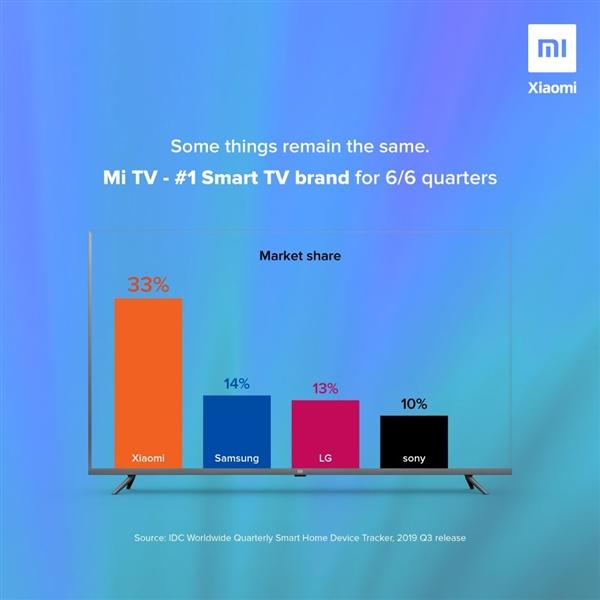小米电视连续6季度称霸印度市场:规模等于三星/LG/索尼三家总和