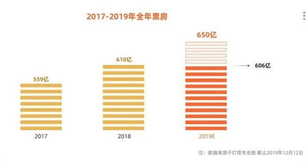 2019年总票房展望650亿 女排、唐探成春节档始选