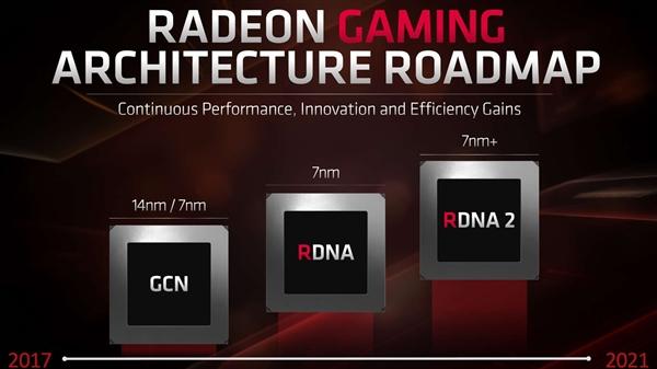 AMD下代GPU架构补全:硬件光线追踪、VRS可变着色率都有了
