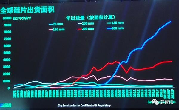 国产大晶圆0到1的突破!上海新昇300mm晶圆出货超100万片