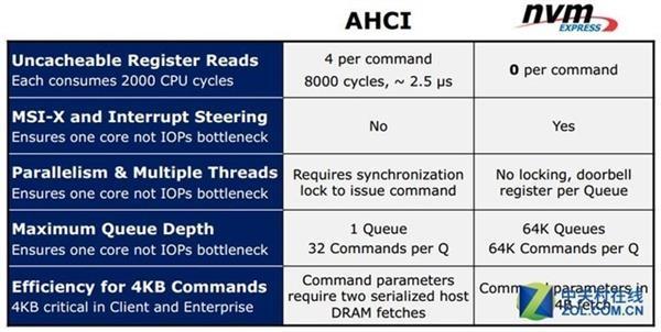 NVMe SSD高速传输的背后 原理竟然是如许