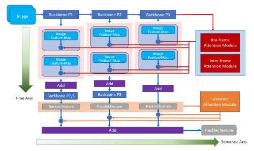 腾讯优图10篇论文入选人工智能顶级会议AAAI  涉及速算批改、视频识别等