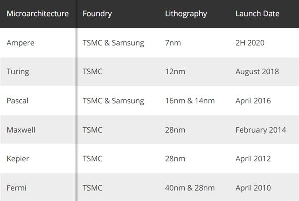 功耗减半性能提升50%:NVIDIA新一代7nm安培显卡或8月发布