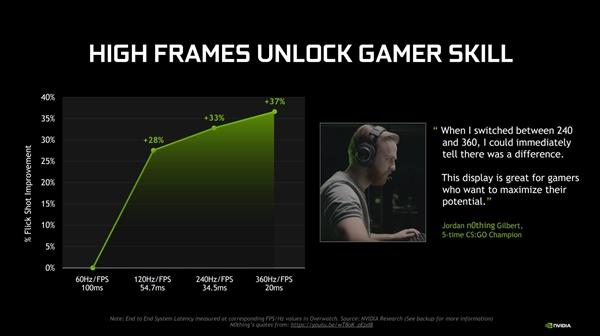 NVIDIA推出G-Sync Esports电竞表现器:360Hz刷新率、华硕ROG拿下始发