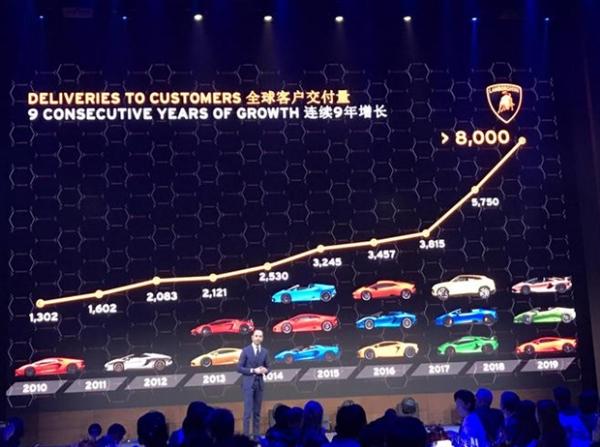兰博基尼2019在华销量添长10%:车主平均年龄36岁