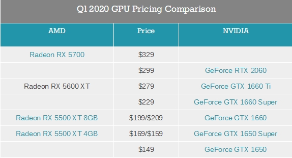 迎战RX 5600 XT:NVIDIA RTX 2060官方削价50美元