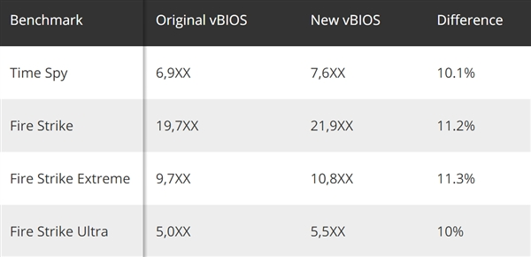 趕在發售前AMD為RX 5600 XT奉上雞血BIOS:2K性能提升11%