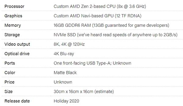 Экспонирование машины разработки прототипа Xbox Series X: три спереди и сзади USB, один выход HDMI