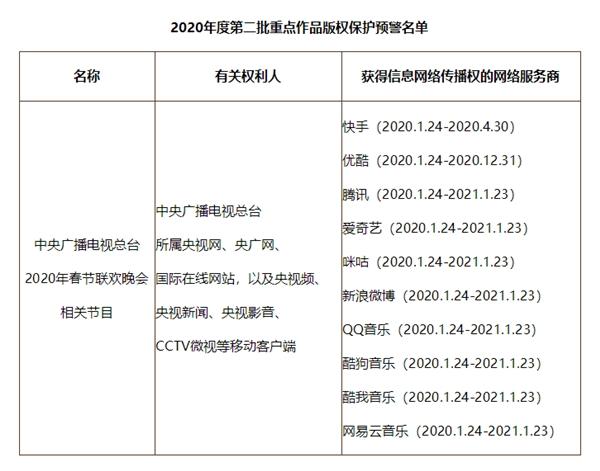央视春晚版权被重点保护:只有十家能网络传播