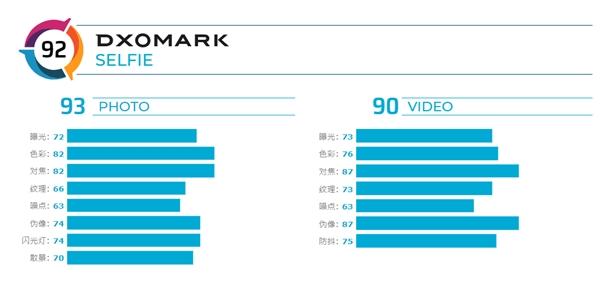Max前置镜头评分:仅排名第十,Pro,