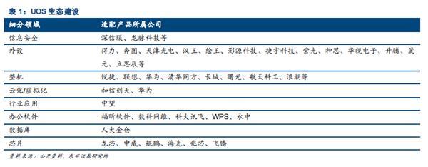 国产UOS操作体系体验:掀开20MB文档耗时不到1秒