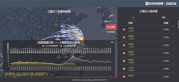 百度地图大数据:春节后迁徙四周降六成 全国尚未显现返程高峰