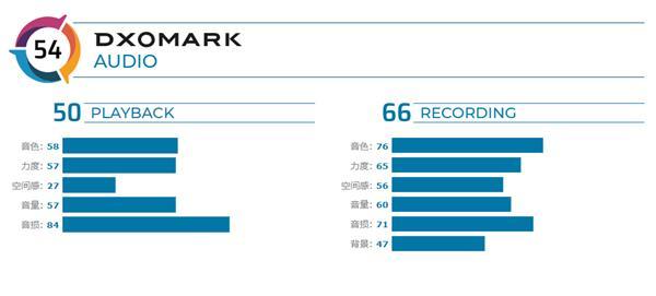 DXO发布幼米CC9 Pro尊享版音频评测:54分 位列11名