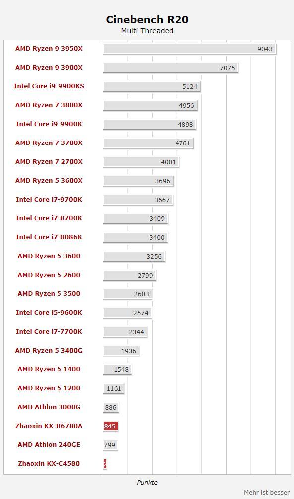 国产16nm兆芯X86处理器测试:与顶级CPU仍有10倍差距