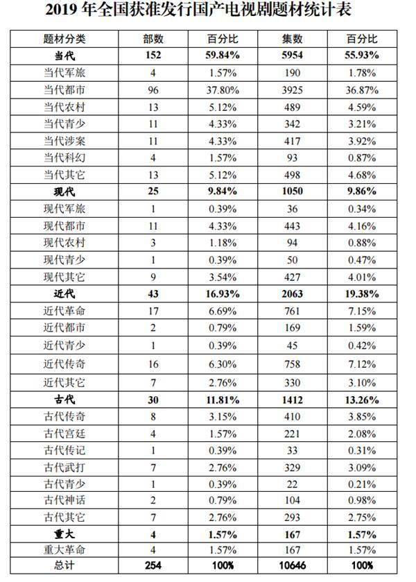 2019年国产电视剧254部10646集 现实题材占70%