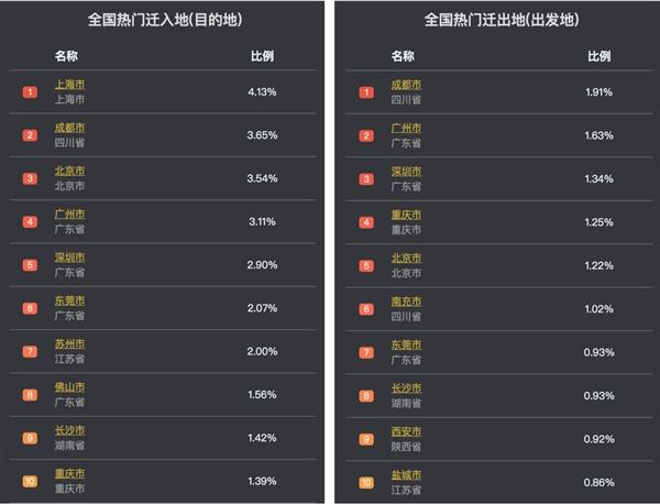 春节后人口迁徙对比去年:转折太清晰了