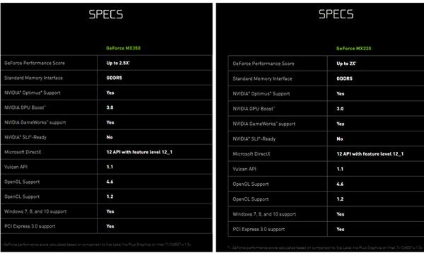 NVIDIA低調發布MX 330/350筆記本顯卡:性能比Intel最強核心高出2.5倍