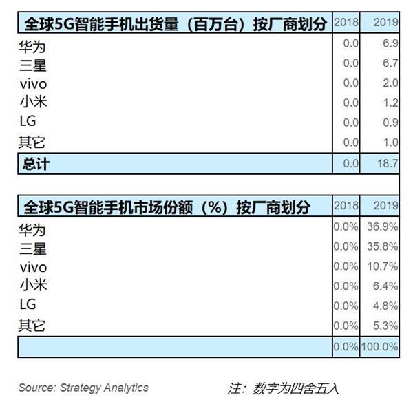 市占率和用户评价说明一切 华为Mate30系列5G还是5G手机第一