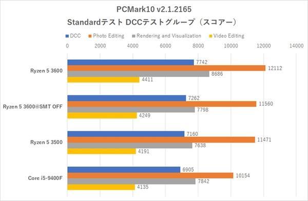 銳龍5 3500處理器進軍日本市場 L3砍半的6核神U性能實測