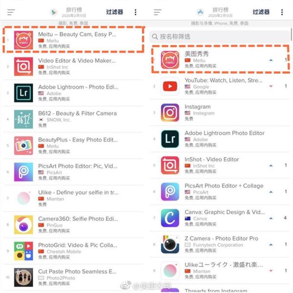 """美图秀秀泰国爆红:安卓/iOS分类下载第一  """"抠图""""玩疯了"""