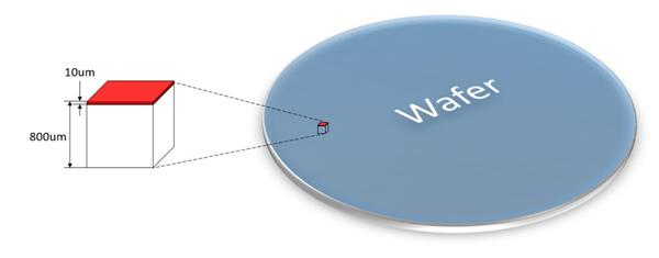 地球上的硅能生产众少只晶体管?
