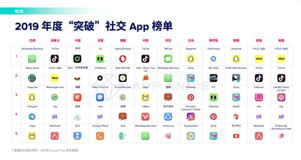 """下载破亿!印度版""""快手""""成App Annie年度黑马:阿里亿级美元投资"""