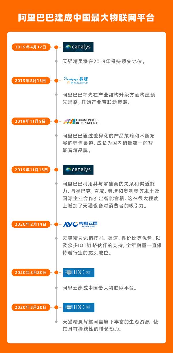 阿里巴巴建成中国最大物联网平台 IDC:天猫精灵稳居中国第一